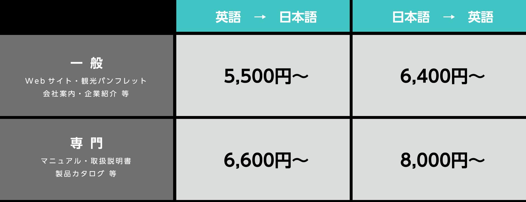 一般 英語→日本語 5,500円〜 日本語→英語 6,400円〜 専門 英語→日本語 6,600円〜 日本語→英語 8,000円〜