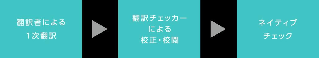 翻訳者による1次翻訳 翻訳チェッカーによる校正・校閲 ネイティブチェック