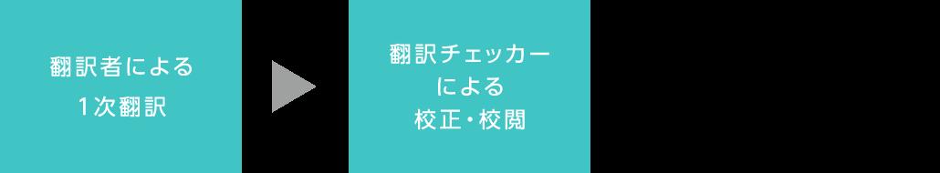翻訳者による1次翻訳 翻訳チェッカーによる校正・校閲